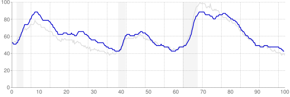 New York monthly unemployment rate chart from 1990 to August 2018